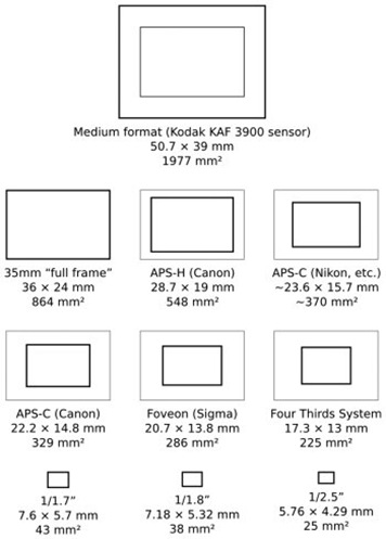 Tabla de comparacion de sensores digitales